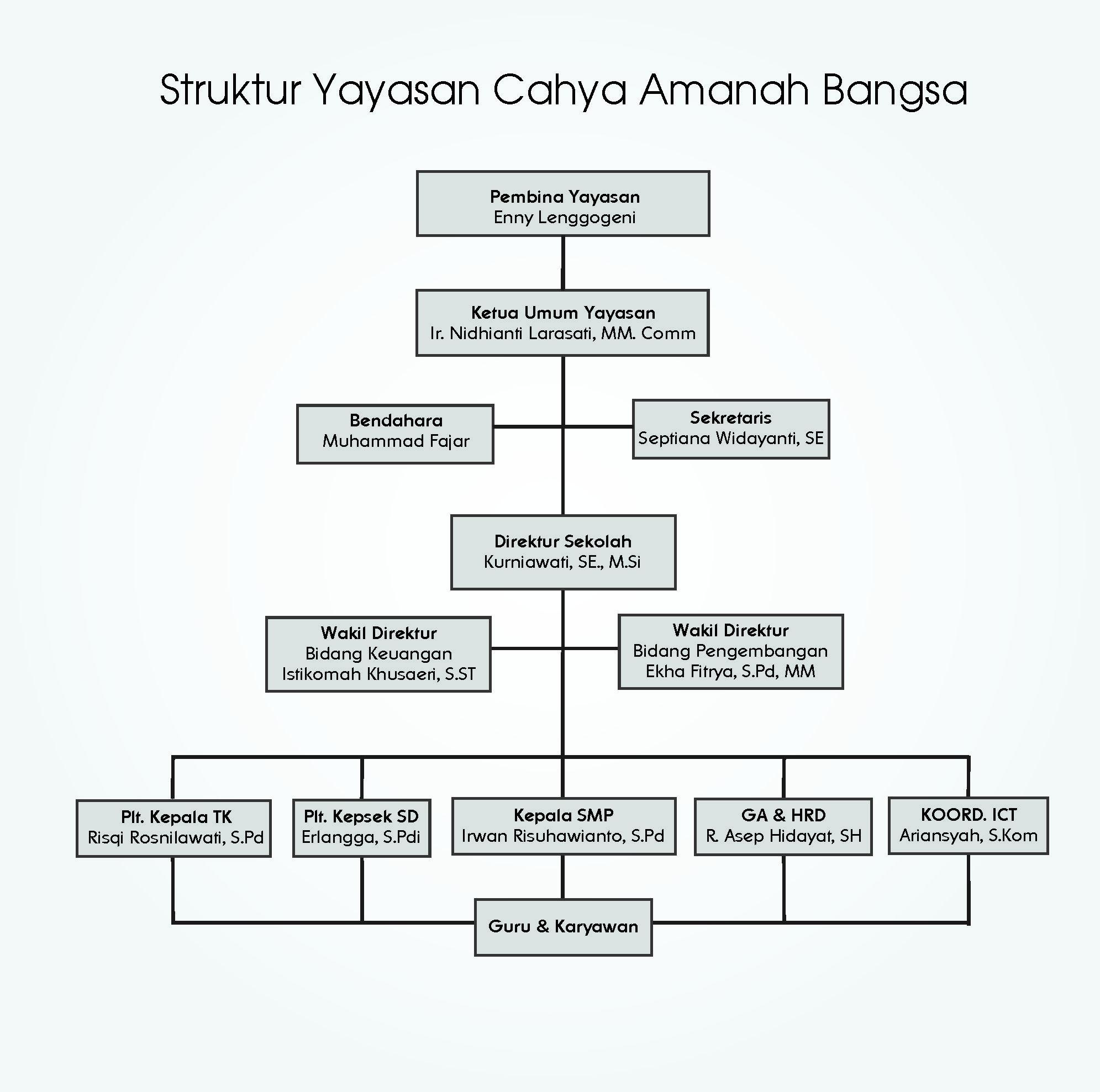 Ycab, cahya, amanah